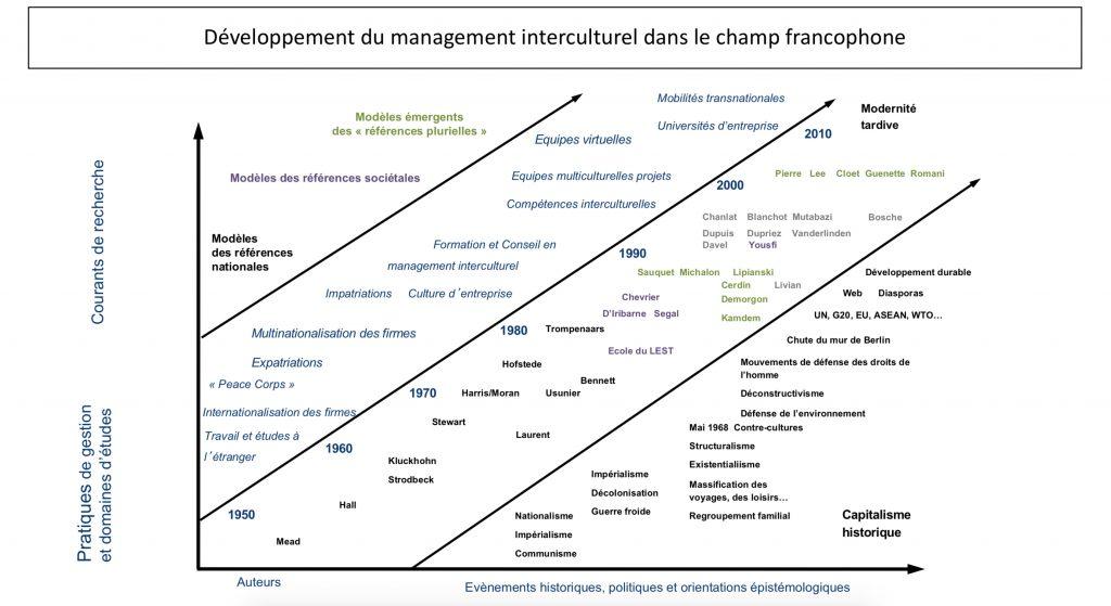 Développement du management interculturel